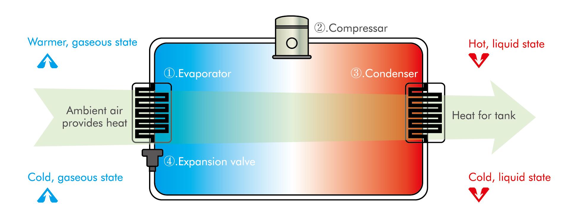 GMO Water Heater | Aircon Water Heater Tank - GMO Water Heater