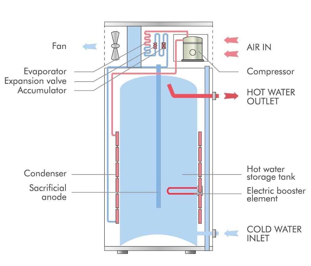 Hot Water Condenser Coils Aaon Schematics Gmo Heater Heat Pump 1011x864